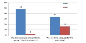 2 bar charts: Question 5 - Was the workshop relevant to the nature of your work? Yes 48; No 2. Question 6. Was the time adequate for the workshop? Yes34; No 16